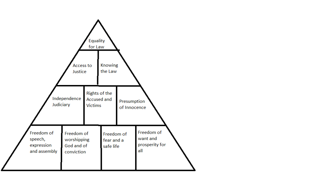 The triangle for the Democracy