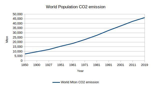 world population co2 emission